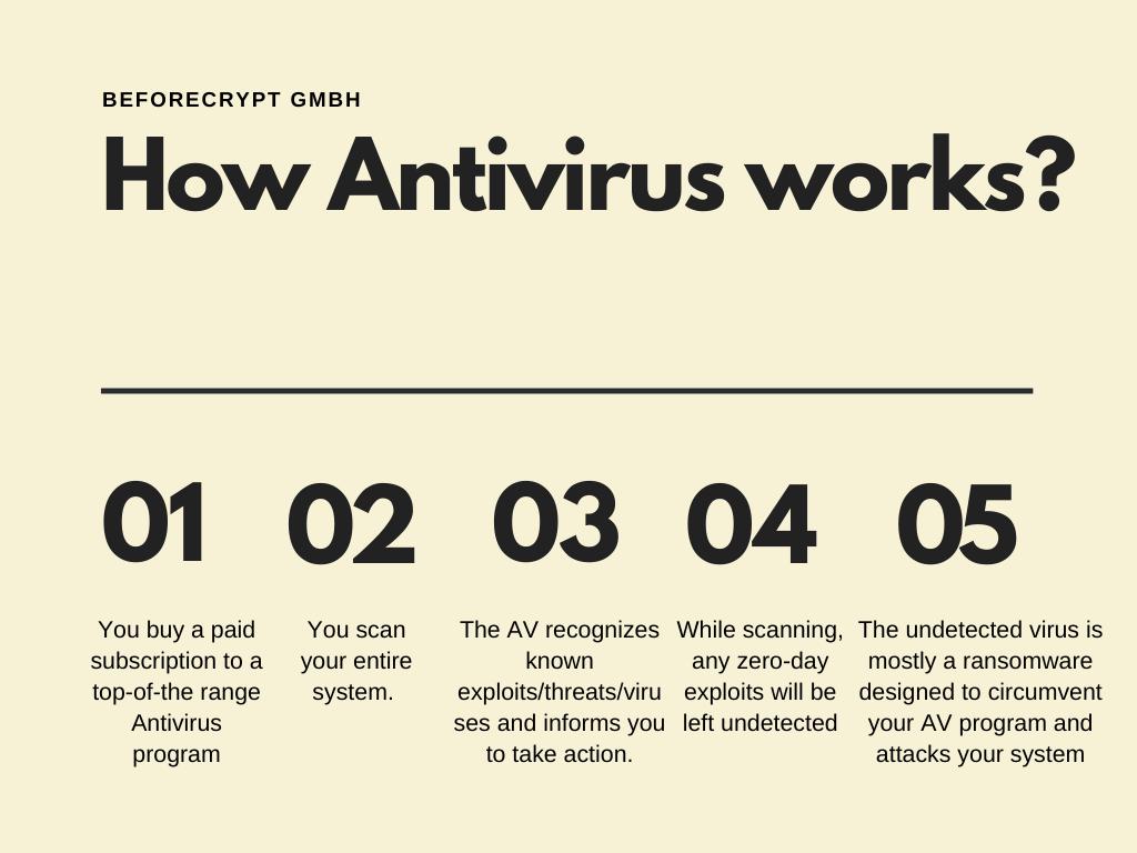 Can Antivirus Stop Ransomware?