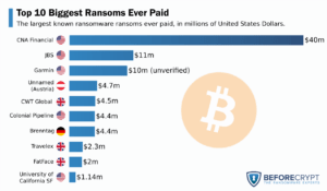 graph biggest ransomware ransoms